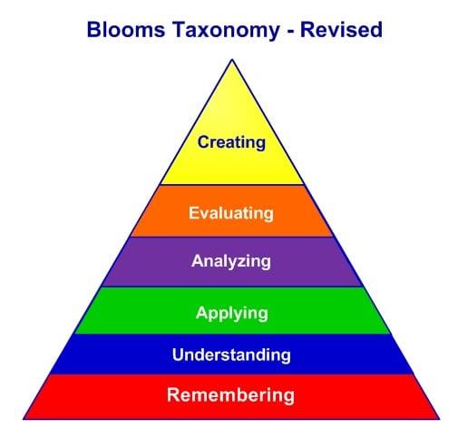 Blooms-Revised