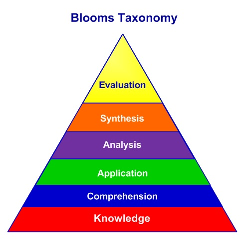 Blooms-Tamonomy