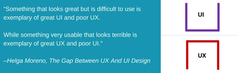 The difference between UI and UX