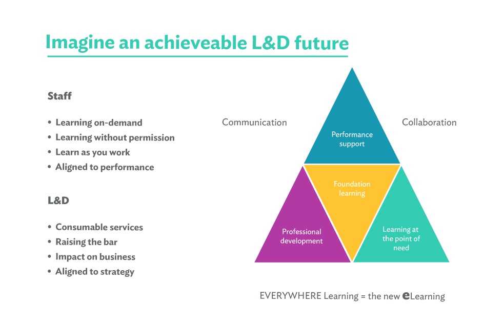 The new learning and development for organisations