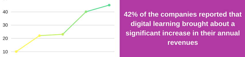42% of the companies reported that digital learning brought about a significant increase in their annual revenues